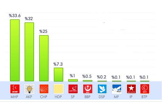 adana yerel seçim sonuçları