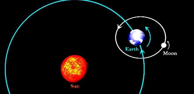 ay güneş ve dünya