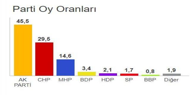 bir önceki yerel seçim sonuçları