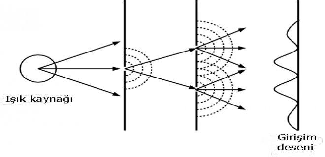 cift-yarik-deneyi-003.png