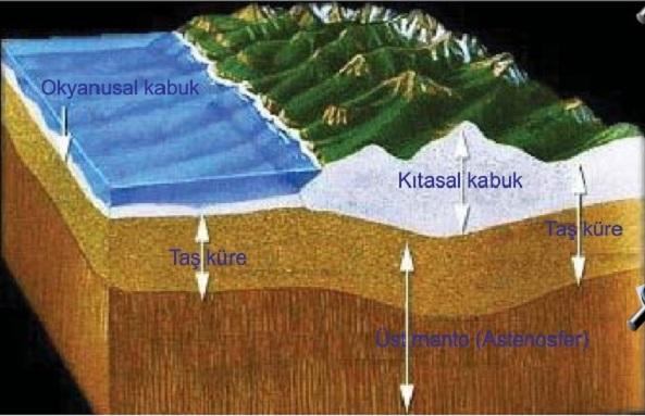 dünyanın tektonik oluşumu