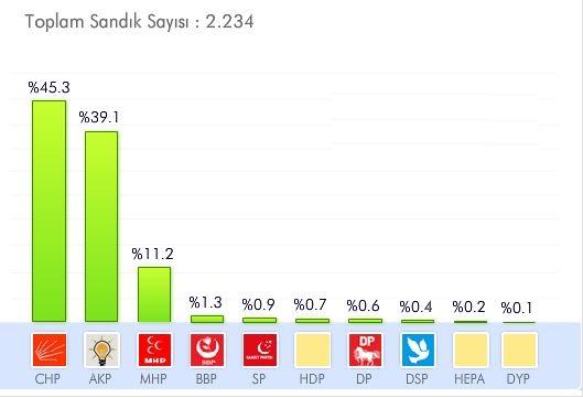 eskişehir yerel seçim sonuçları