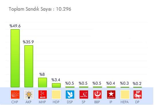 izmir-belediyesi-yerel-secim-sonuclari-001.JPG