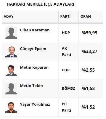 Kayyum Atanan Belediyeler 31 Mart Seçimleri