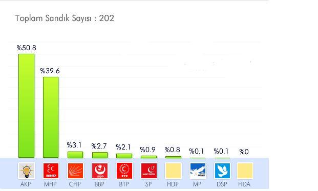 kilis yerel seçim sonuçları