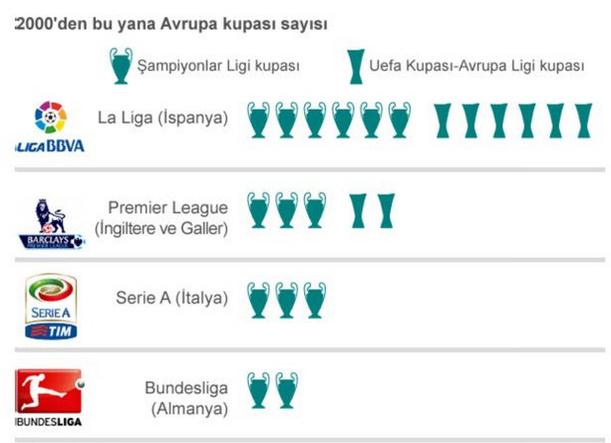 Liglerin Avrupa Kupa Sayıları
