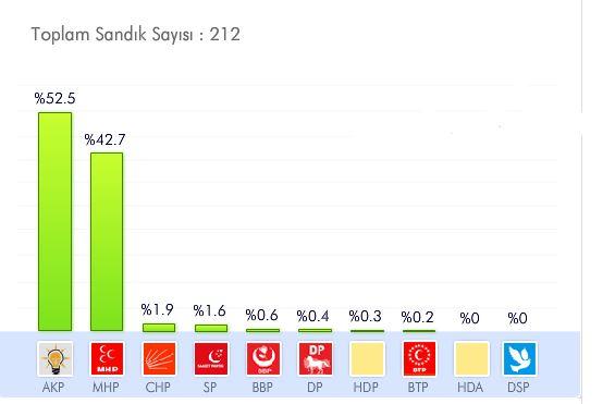 nevşehir yerel seçim sonuçları