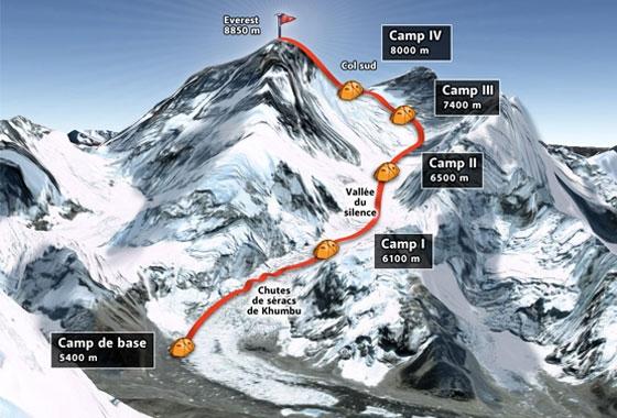 okulda öğrenilen yanlış bilgiler everest dağı