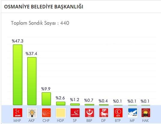 osmaniye-yerel-secim.JPG