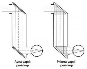 periskop-nedir-periskop-nasil-yapilir-300x239.jpg