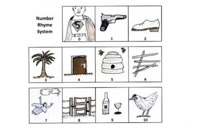 sayi-ritim-methodu.jpg