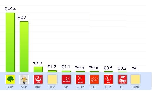 siirt 2014 yerel seçim sonuçları