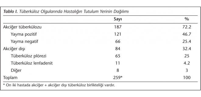 tuberkuloz-oranlari-001.jpg