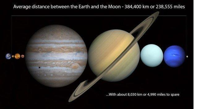 tum-gezegenler-bu-mesafeye-sigabiliyor.jpg