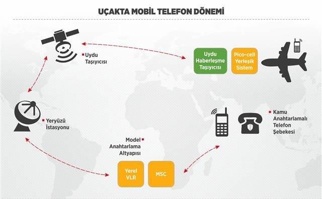 Uçaklarda Telefonla Konuşturan Sistem